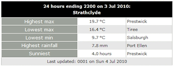 Screenshot of the weather readings for Strathclyde on 03/Jul/2010